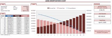 Loan Amortization Chart Exceltemplate Net