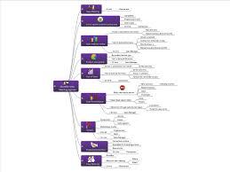 Monthly Sales Meeting Agenda Mindgenius Mind Map Template