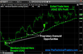 Natural Gas Setup For 32 Move In Ugaz Fund Countingpips