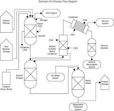 pfd   process flow diagram   examplehttp     osha gov oshstd gif process gif