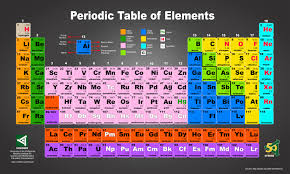 awesome periodic table poster with pictures of the elements and attractive ideas of printable names images free posters 20