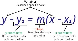write an equation in point slope form