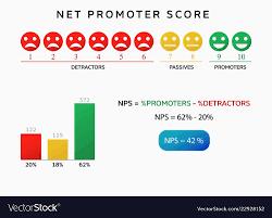 Nps Chart Nps Net Promoter Score Chart