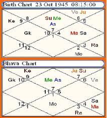 Nirayana Birth Chart Astrology Vedic Science Lagna Chart Bhava Chalit Chart
