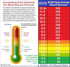 A1c Levels Chart 2018 A1c Range Chart World Of Reference