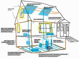 Small Picture Extraordinary 30 Most Energy Efficient Home Design Design Ideas