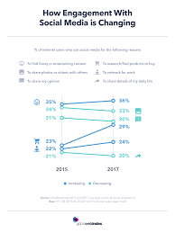 Chart On Social Media How Engagement With Social Media Is Changing Globalwebindex