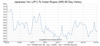 Yen Historical Chart Japanese Yen Jpy To Indian Rupee Inr Exchange Rates