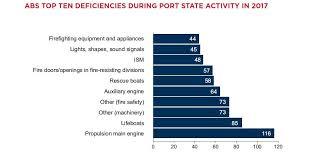 Hull Tide Chart Deficiencies