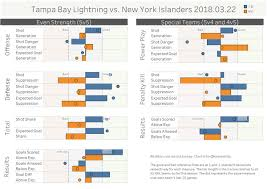 tampa bay lightning lines