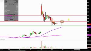 Magnegas Corporation Mnga Stock Chart Technical Analysis For 10 04 18