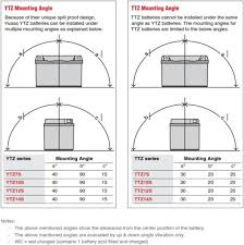Yuasa Ytz And Ttz Motorcycle Battery Mounting Angles