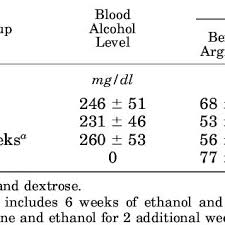 Blood Alcohol Chart By Weight Blood Alcohol Levels And Weight Gain Before And After