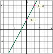 how to graph linear equations by