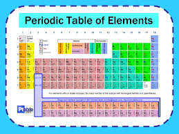 Do Now What is matter? What are elements? What is the periodic ...