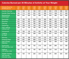 How Many Calories Do You Burn Fitness Nutrition Calories