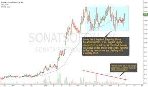 Sonata Software Another Wyckoff Re Accumulation Candidate
