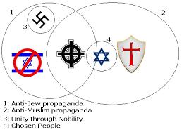 Judaism Christianity And Islam Venn Diagram Venn Diagrams Aryanism
