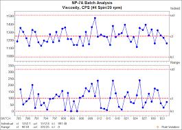 Trigger Control Chart Using Process Analytics To Trigger Predictive Maintenance