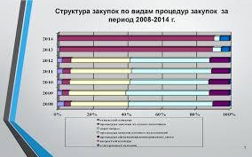 Система государственных закупок в Республике Беларусь и  Структура закупок по видам процедур закупок за период 2008 2014 г