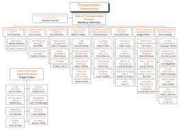 Org Chart Software For Large Companies Org Chart Examples From Orgchartpro Com