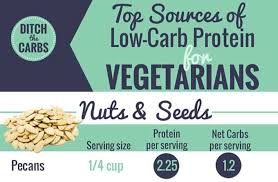 10 sources of low carb protein for vegetarians just look at the amazing infographic