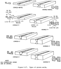 Definition of full penetration weld