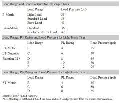 Load Range Load Index Chart 13 Load Range Chart St Tire Load Range Chart