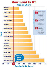 How Loud Is It Sound Chart Showing Various Tools And The