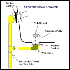 bathtub drain installation install shoe kit assembly how to b
