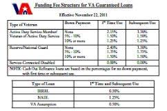 Va Funding Fee Chart 2013 Training Materials For Va Lenders St Paul Regional Office