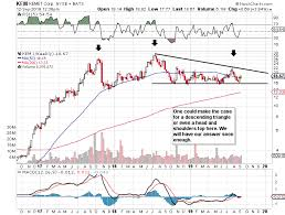 Assessing If Kemets Recent Rally Can Gain Traction Kemet
