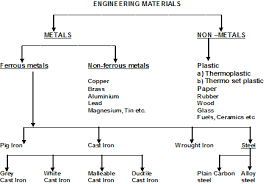 Scope Of Material Technology Tool And Die Making