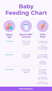Baby Ounces Chart How Many Ounces Should A Newborn Drink Chart Kozen