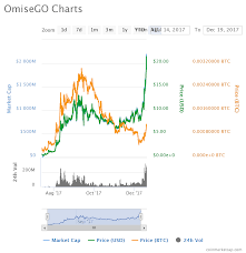 Massive Rise In Price Omisego Omg Up Over 100 In A Week