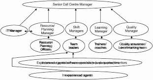 Call Center Made Easy Management Development In Call Centres