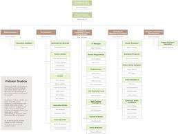 Organize Your Direct Reports Vertically On The Org Chart