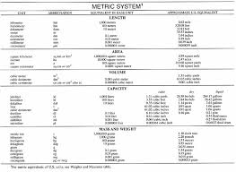 Medical Metric Chart Metric System Definition Of Metric System By Merriam Webster