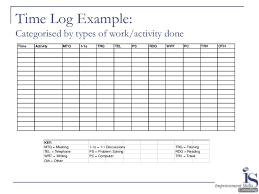 time management log planning prioritising and efficiency a time management workshop