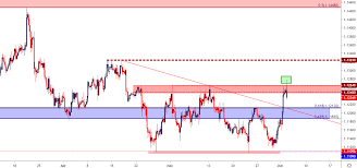 Usd Price Chart Eur Usd Price Snaps Back To Resistance Ahead Of Ecb