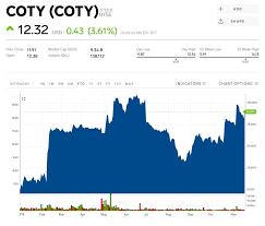 Coty Stock Coty Stock Price Today Markets Insider