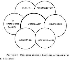 Реферат Система стимулирования и мотивация персонала  Система стимулирования и мотивация персонала