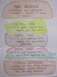 Paragraph Writing Anchor Chart Ive Done This Before And