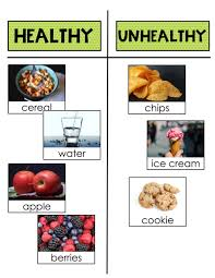 Healthy Vs Unhealthy Food Chart Where Does Our Food Come From Nutrition In First Grade
