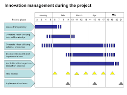 Product Feature Benefit Chart Benefits Efficiency Ease Of Use Quality And