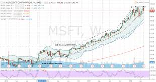 Microsoft Price Chart A Less Risky Way To Play Microsoft Corporation Stock
