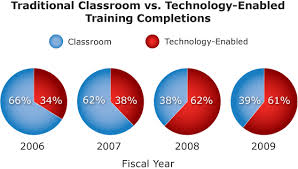 pie charts of traditional classroom vs technology enabled pie charts of traditional classroom vs technology enabled training completions in fiscal 2006