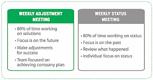 how to make a agenda how to run effective weekly staff meetings with sample weekly team