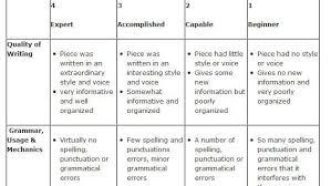 sle essay rubric for elementary teachers