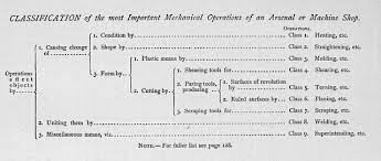 mechanical equipments list file classification of important mechanical operations of an arsenal